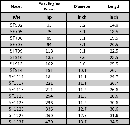 S-Series of Diesel Particulate Filters (DPF) Filter List