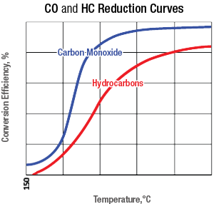 BlueMAX™ Selective Catalytic Reduction (SCR) System CO and HC Reduction Curve