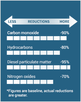 BlueMAX™ PLUS  Selective Catalytic Reduction (SCR) and a passive Diesel Particulate Filter (DPF) Emission Reductions