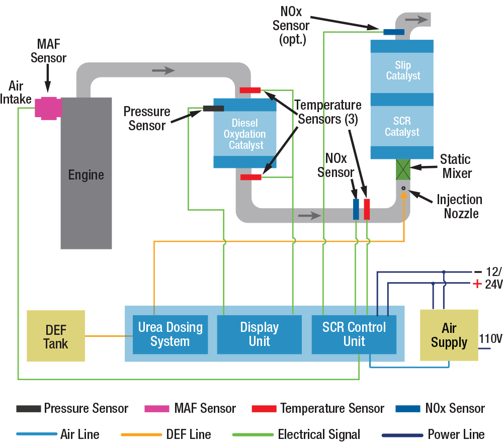 BlueMAX™ d Selective Catalytic Reduction (SCR) and a Diesel Oxidation Catalyst (DOC) Schematic