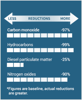 BlueMAX™ d Selective Catalytic Reduction (SCR) and a Diesel Oxidation Catalyst (DOC) Reductions