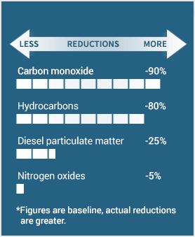 D-Series Diesel Oxidation Catalysts (DOC) Emission Reduction