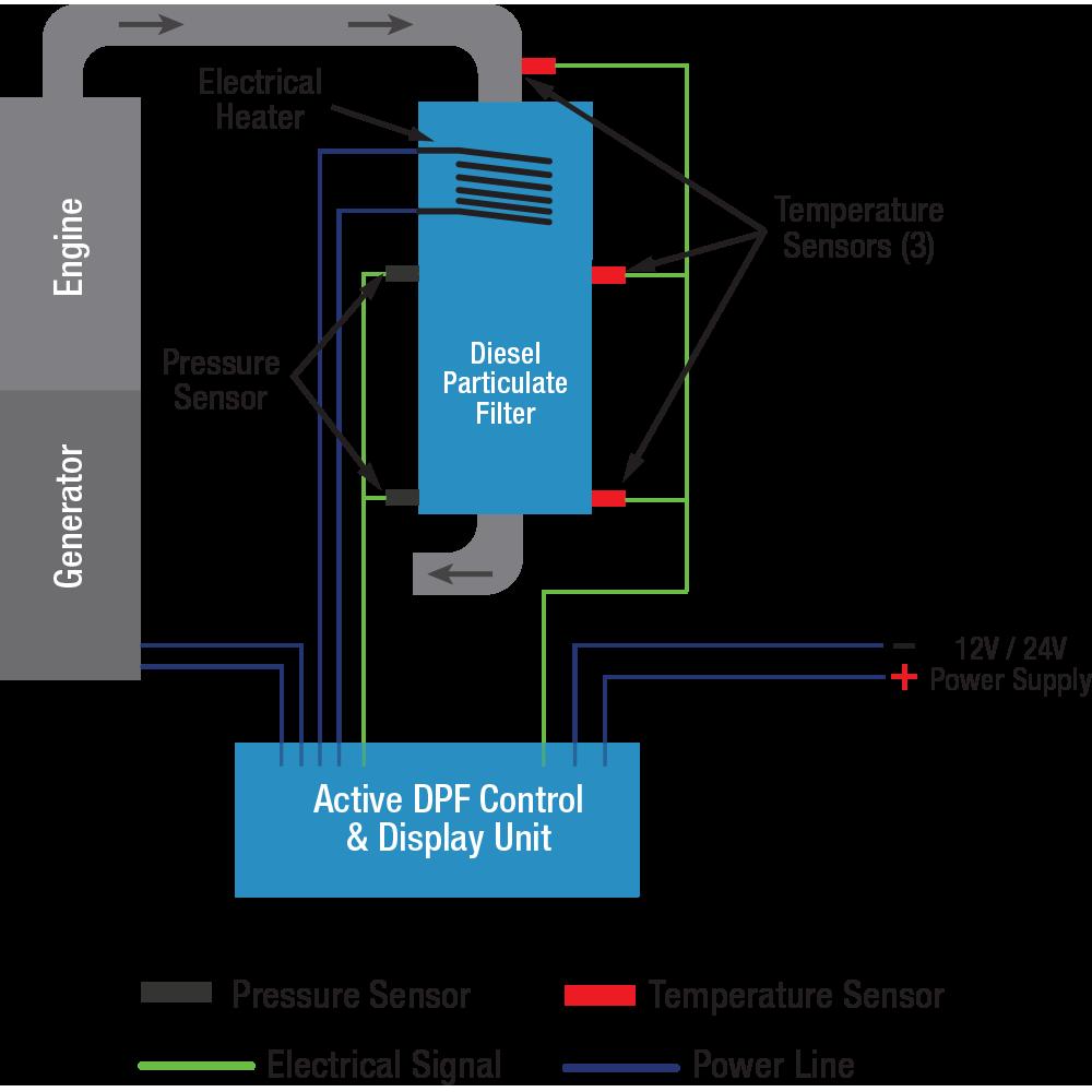 GreenTRAP™ VOLT Passive / Active Diesel Particulate Filter (DPF) Schematics