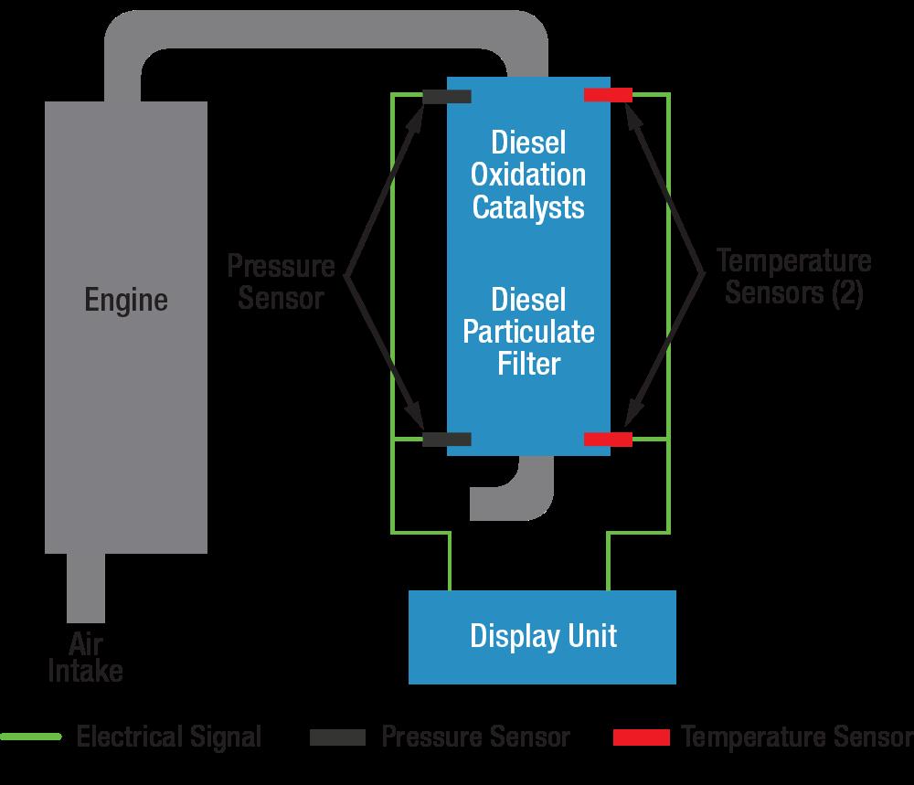 GreenTRAP™ d-Series Passive DPF and DOC, DPF+DOC | Nett