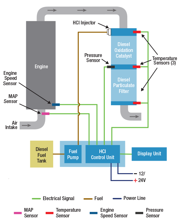 GreenTRAP™ NOVA Active Diesel Particulate Filter (ADPF) and Diesel Oxidation Catalyst (DOC) System Schematic