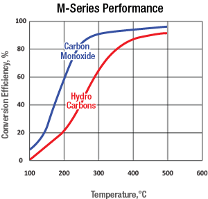 m-series-doc-performance