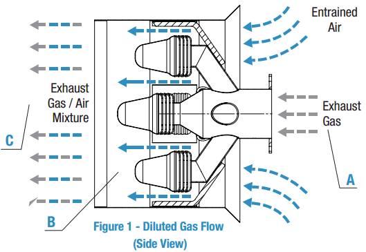 Diagram of MG-Series Exhaust Gas and Temperature Diluter Performance