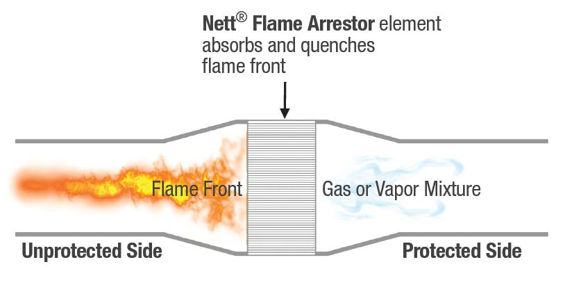 Flame Arrestor Working Principle